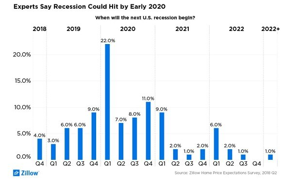 Real Estate Experts Predict Recession In 2020 | GlobeSt