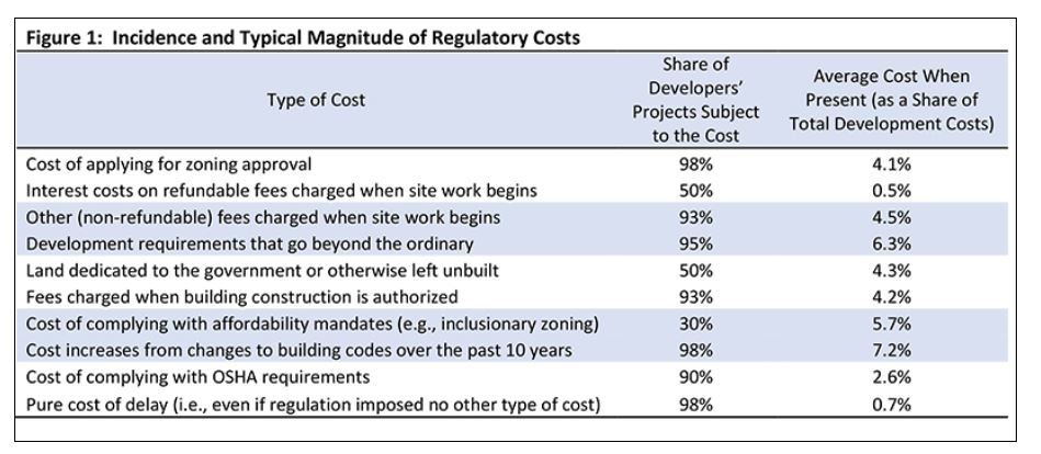 Report: Regulation Accounts for 32% Of Multifamily Development Costs