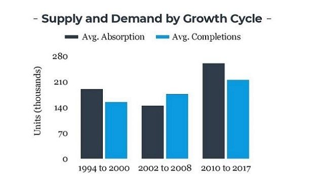 chi-mm multifamily by cycle (6)