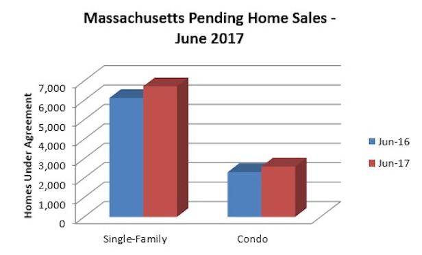 Source: Massachusetts Association of Realtors