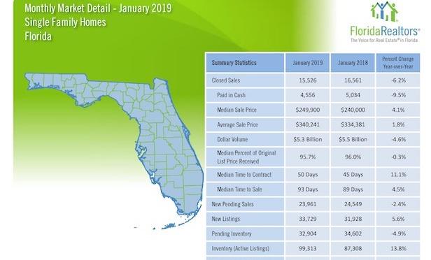 Source: Florida Realtors