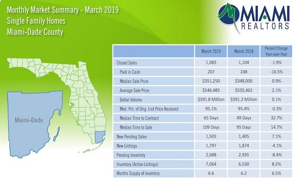 Source: Miami Association of Realtors