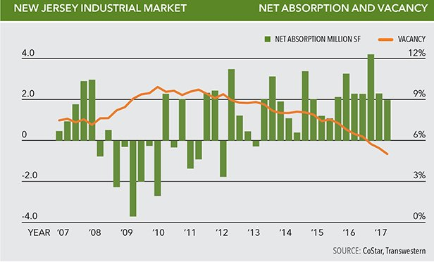 Absorption and vacancy, New Jersey Industrial Market, First Quarter of 2017