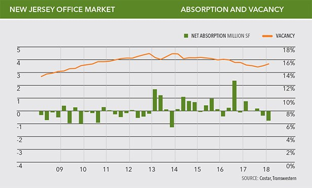 NJ Office Absorption and Vacancy, First Quarter 2018
