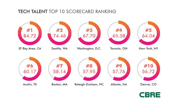 Ranking of top ten cities in the CBRE Tech Talent Scorecard