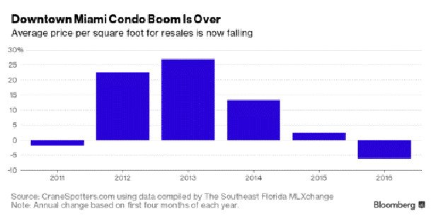 Downtown Miami Condo boom chart