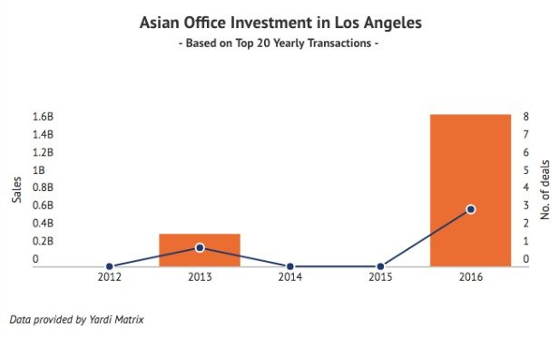 L.A. Is Number Two for Asian Investment