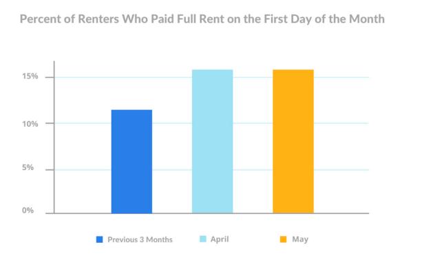 LeaseLock Rent Chart