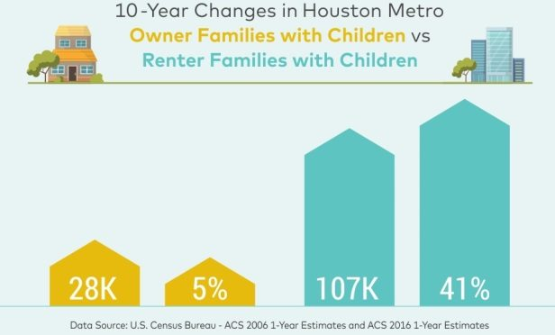 More renters pop up in TX