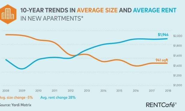 Average Multifamily Rent