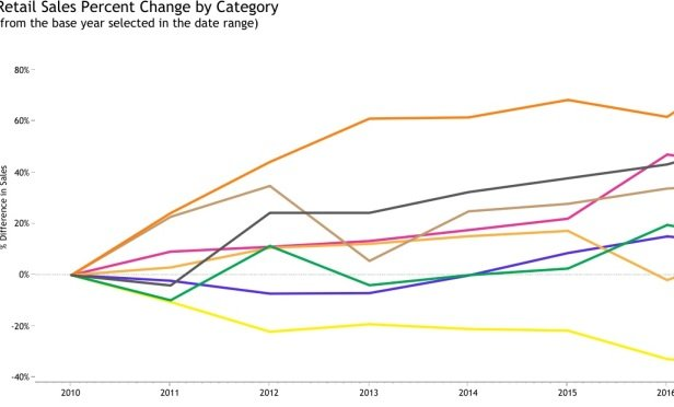 Percentage change by category
