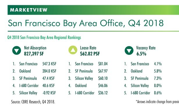 CBRE office report
