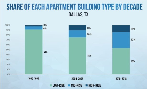 Multifamily Height