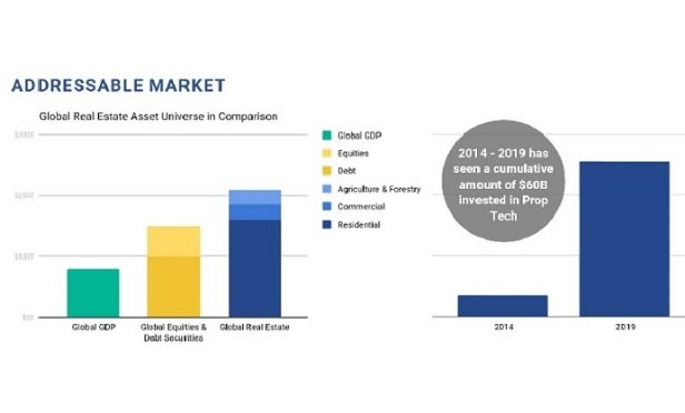 Global CRE investments