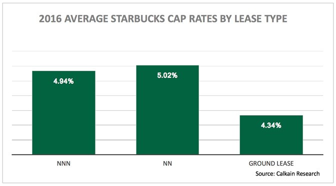 Starbucks-lease-type-chart
