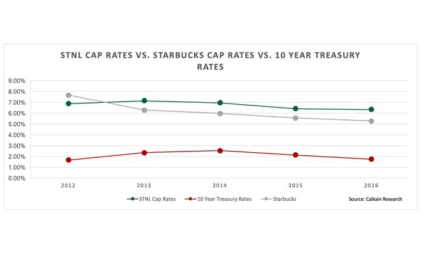 Starbucks-tbill-comparision-chart