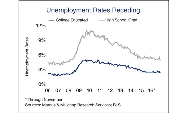 'Broad & Steady' Labor Trends Pressure More Than the Fed