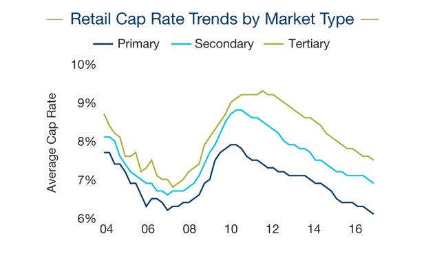 Fundamentals Align for Retail Real Estate