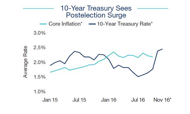 10-Year Treasury Jump Causes Short-Term Hold