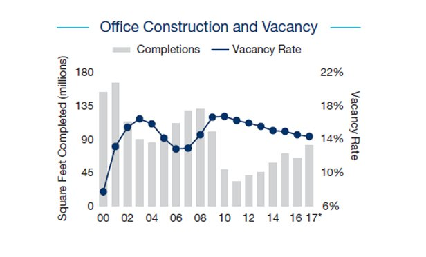 Office Sector Steady in CBDs, Growing in Suburbs